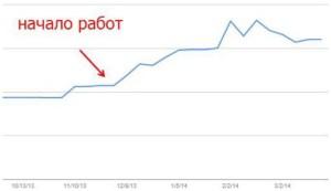 График роста индекса сайта
