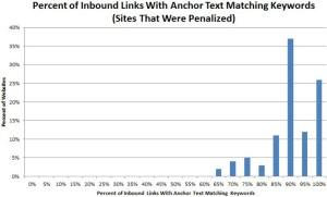 Процент ключевых слов в анкорах ссылок