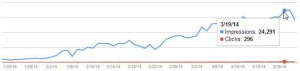 Рост колличества показов и кликов