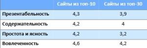 Сравнение топов